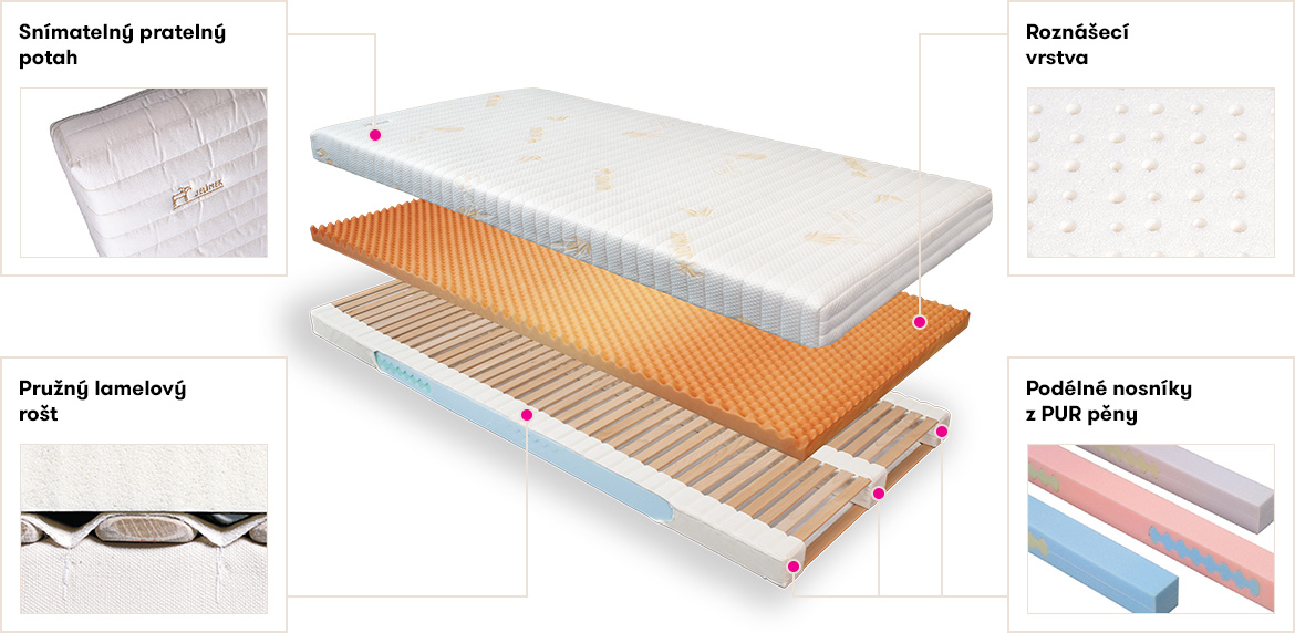 Which spreading layer to choose for orthopedic mattresses?