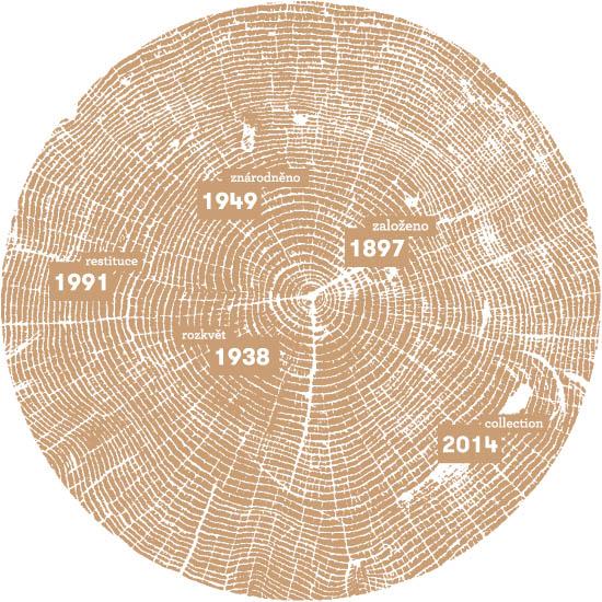 Letos slavíme 120 let od založení firmy!